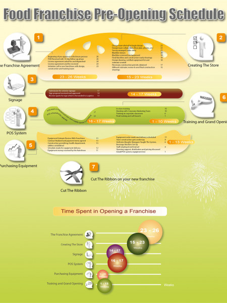 Food Franchise Pre-opening Schedule Infographic