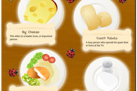 Food Idioms Infographic
