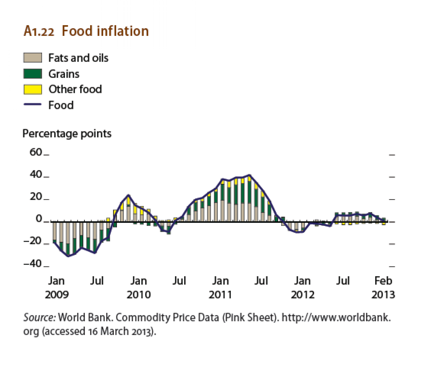 Food Inflation Infographic