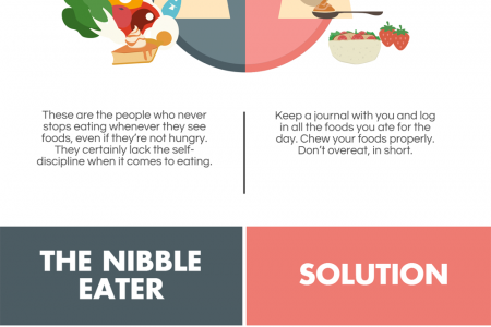 Food Personality: How Does It Affect Your Weight Loss Goals? Infographic