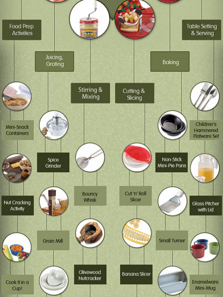 Food Preparation Tools for Preschoolers Infographic