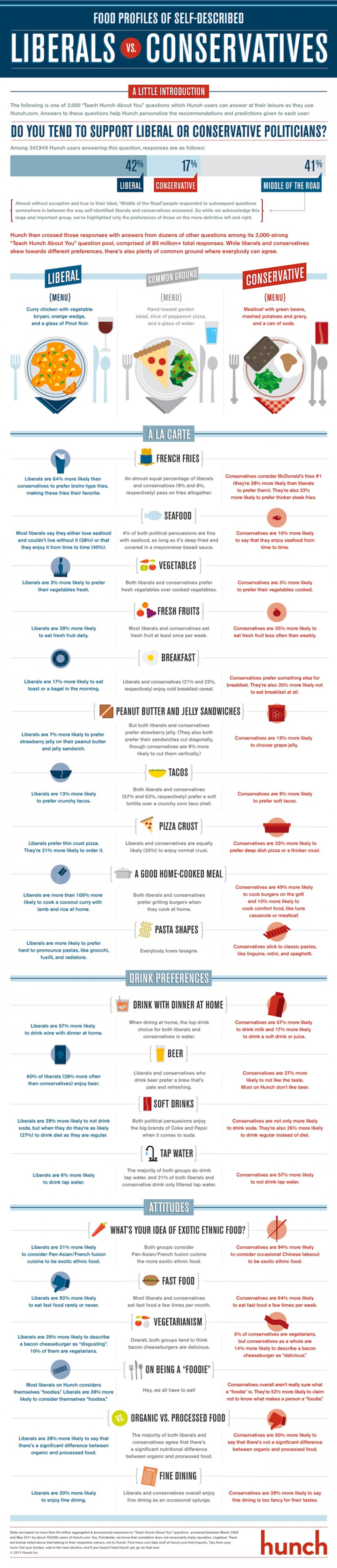 Food Profiles of Self Described Liberals and Conservatives  Infographic