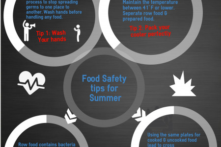 Food safety program - Business consultants Melbourne  Infographic