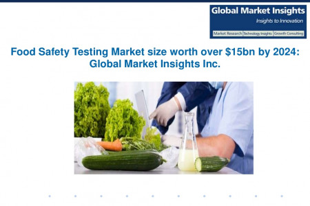 Food safety testing market growth outlook with industry review and forecasts Infographic