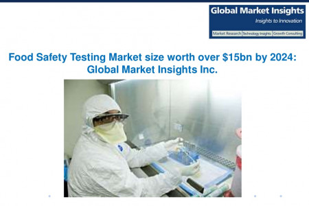 Food Safety Testing Market size worth over $15bn by 2024 Infographic