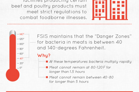 Food Safety Tips for Meat and Poultry Infographic