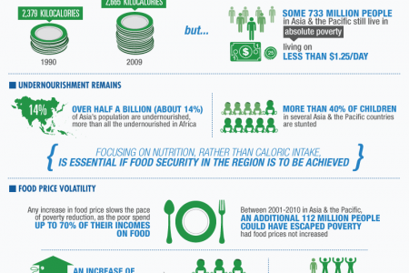 Food Security: Asia's Two Faces Infographic