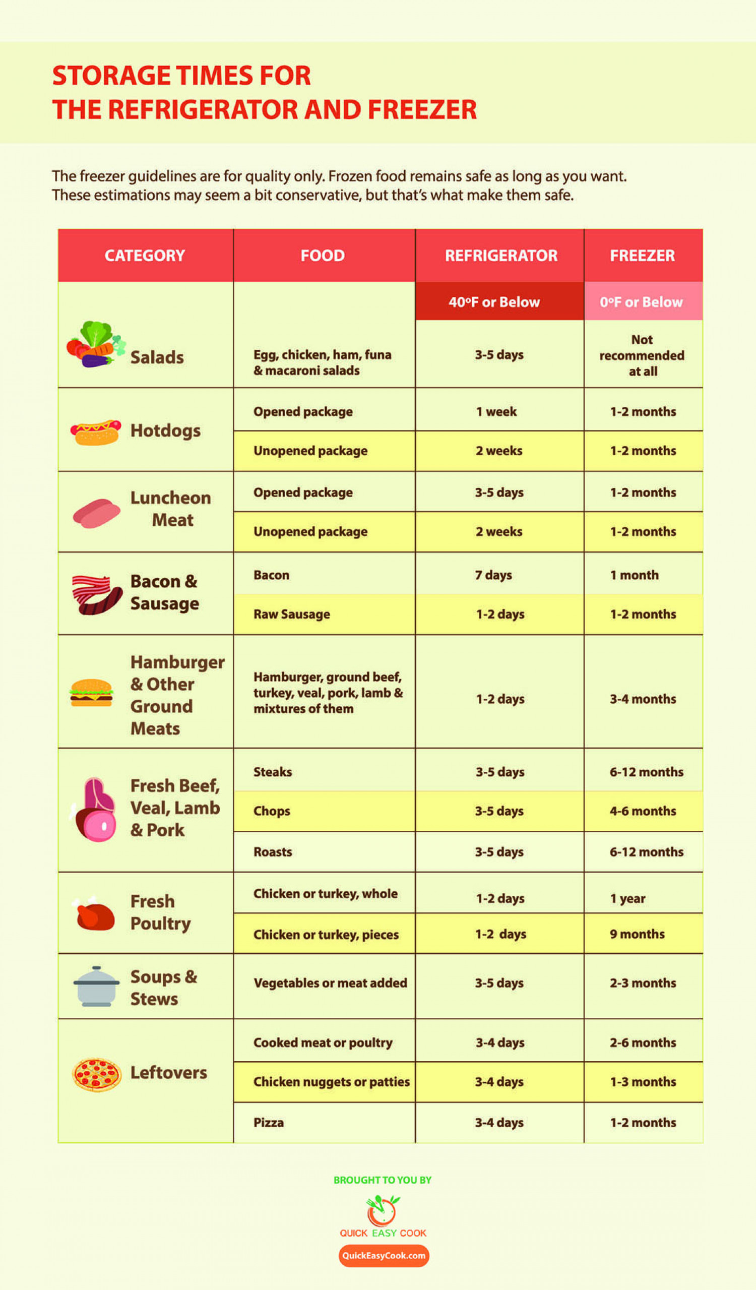 Food Storing Guide: Storage Times for the Refrigerator and Freezer Infographic
