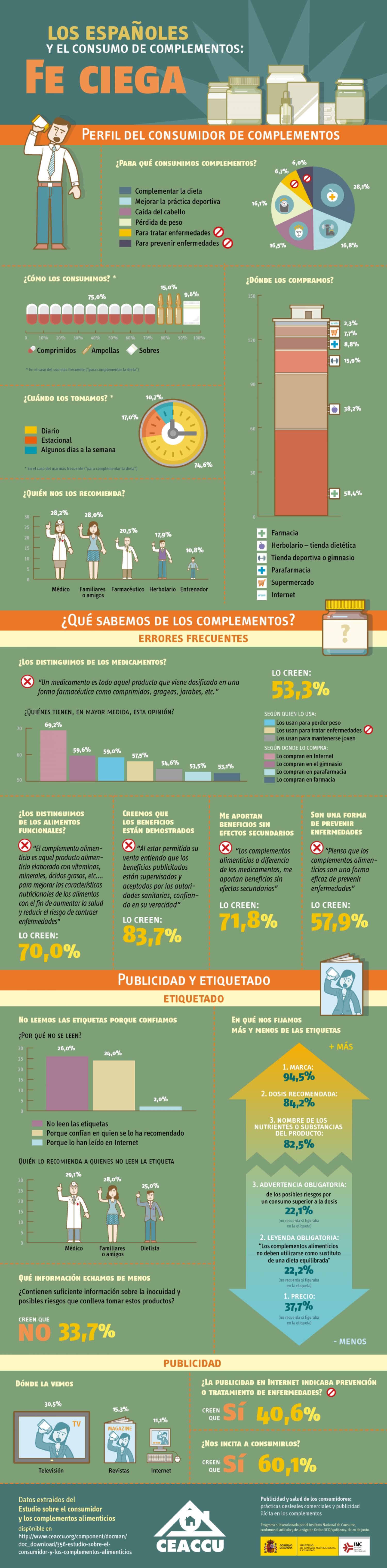 Food suplements in Spain Infographic