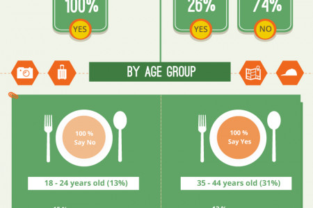 Food Survey Infographic For Singapore Malaysia Market Infographic