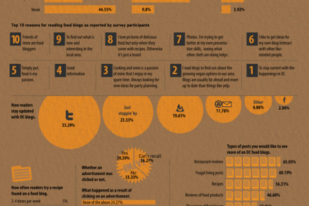 Food survey infographic Infographic