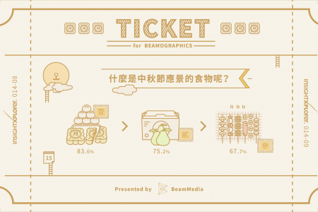 Food, the TICKET for Beamographic Mid-Autumn Festival Issue Infographic