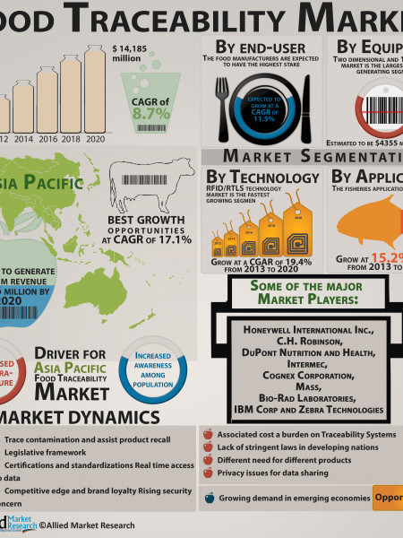 Food Traceability Market Infographic