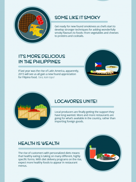 Food Trends: What to Watch Out for in 2015 Infographic