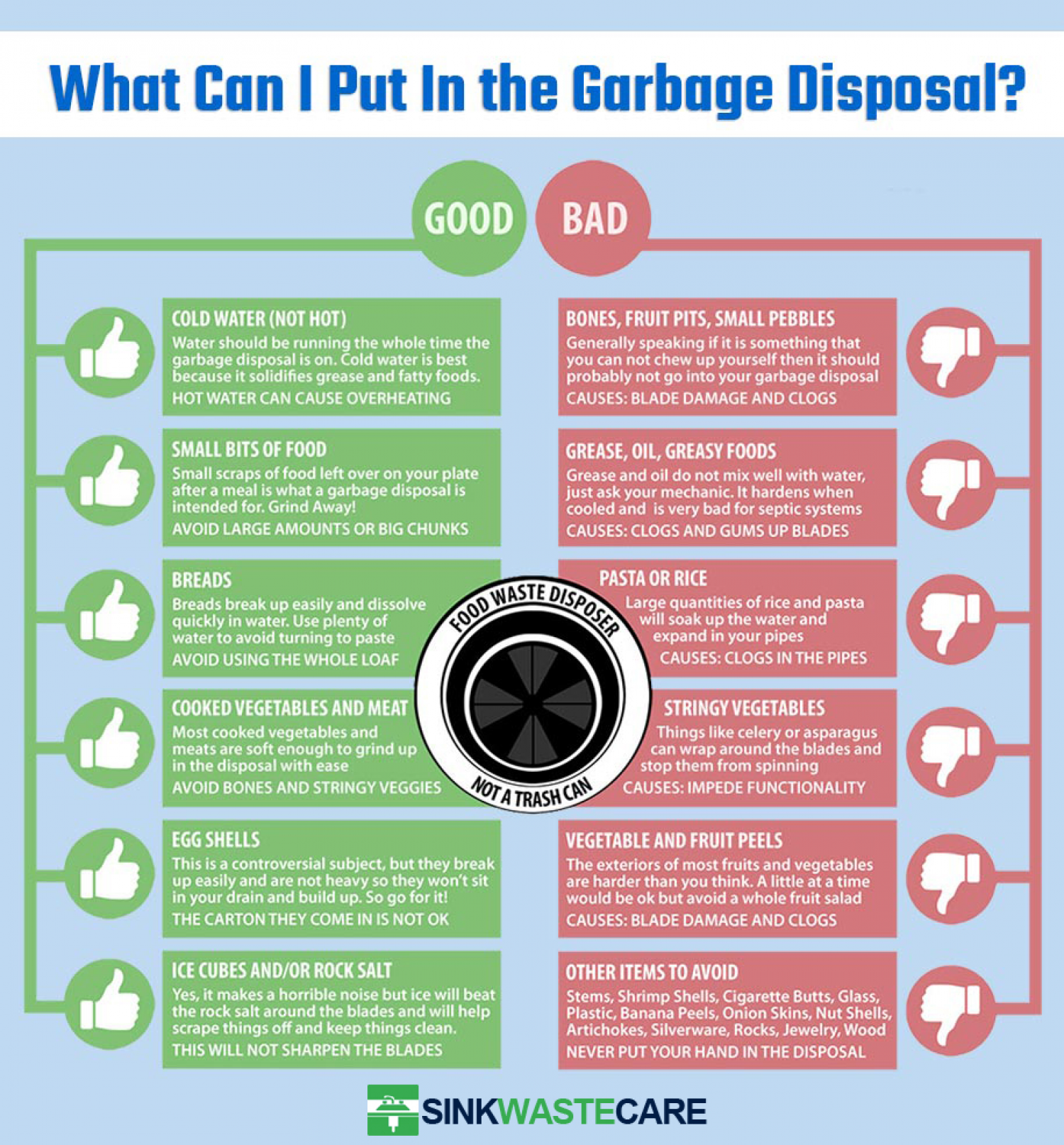 Food Waste Disposer Guide Infographic