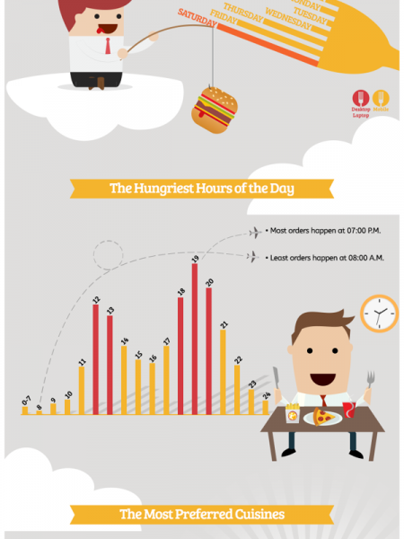 Foodonclick UAE Infographic