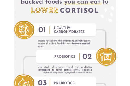 Foods that lower Cortisol Infographic Infographic