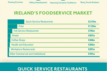 Foodservice In Ireland Infographic