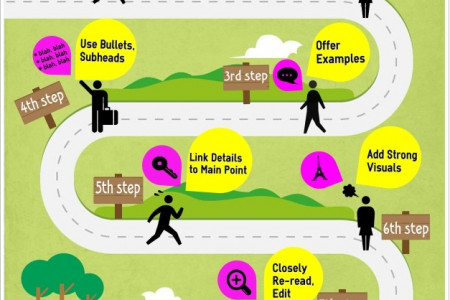 Foolproof Path to a Fab Blog Post Infographic