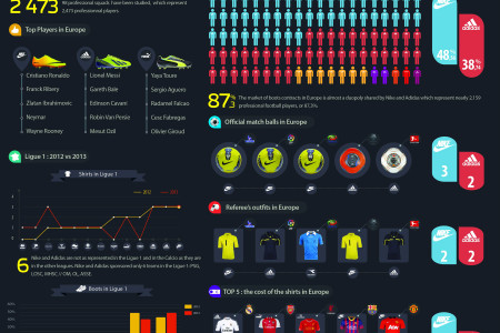 Football & Sporting Goods Manufacturer Infographic