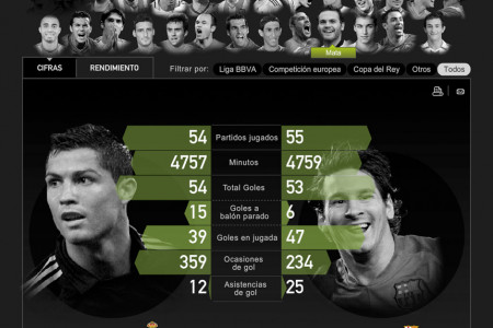 Football comparison Spain, Real Madrid and FC Barcelona Infographic