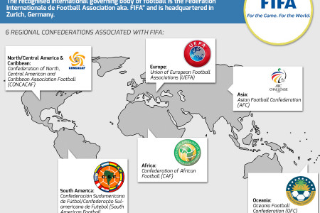 Football Fans, Unite! Infographic