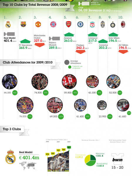 Football Money League Infographic