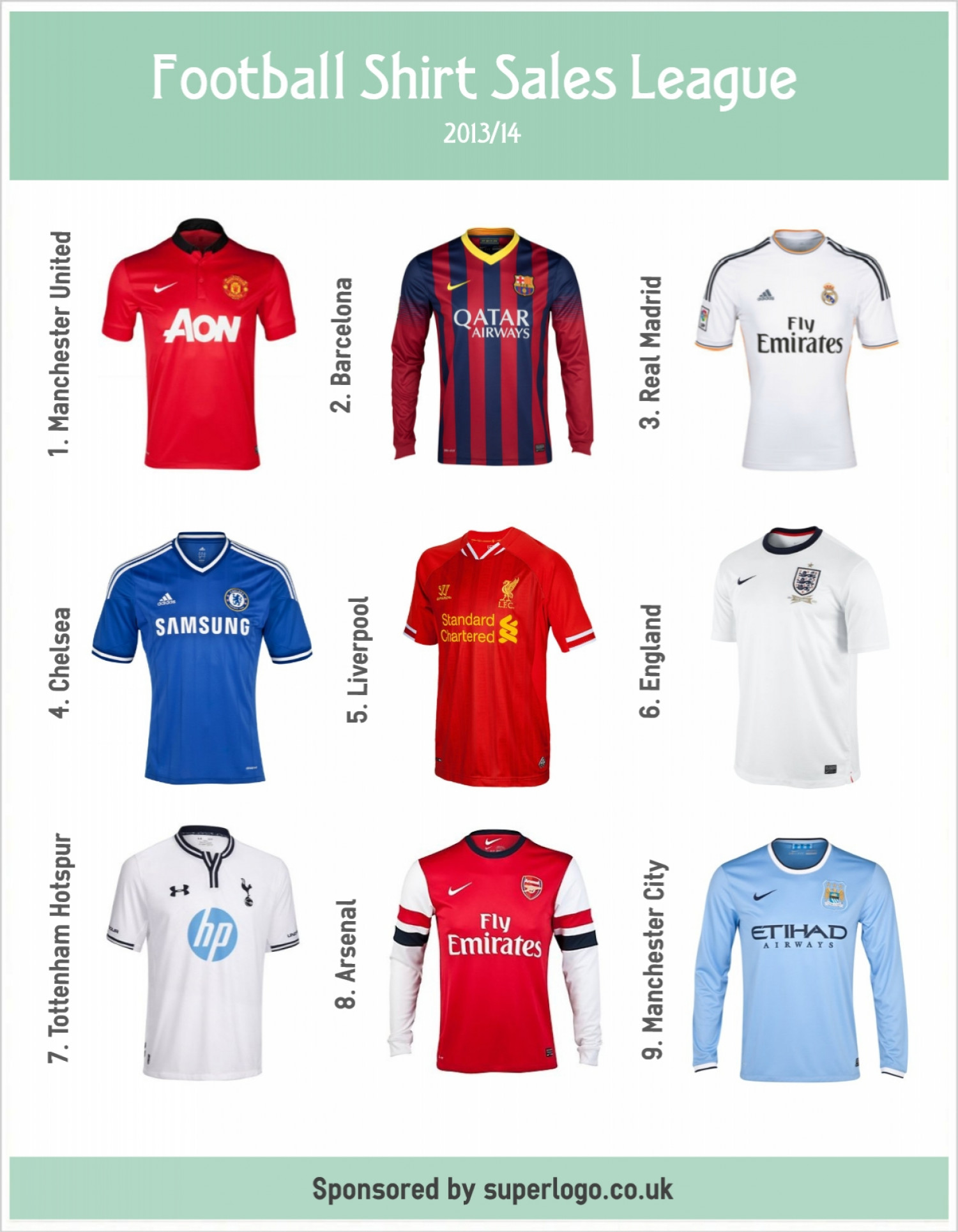 Football Shirt Sales League 2013/14 Infographic