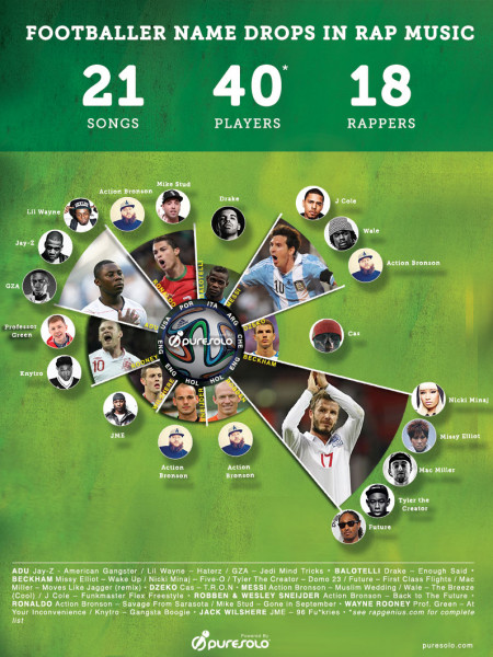 Footballer Name Drops in Rap Music Infographic