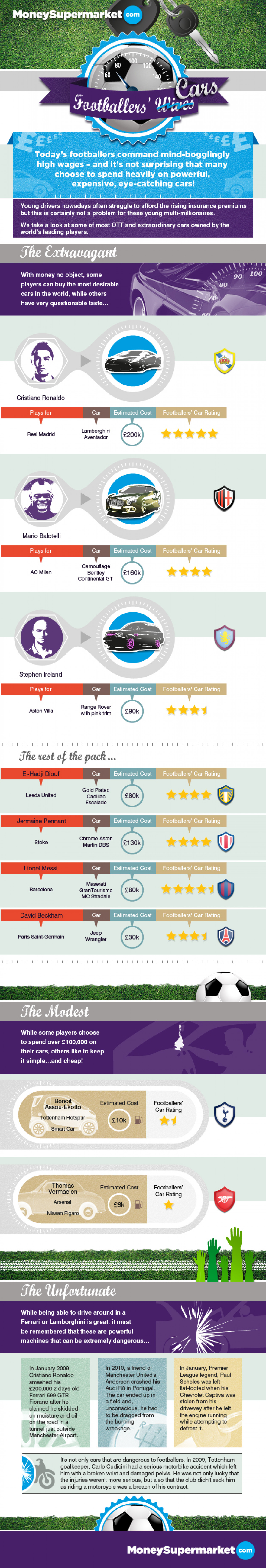 Footballers' Cars Infographic