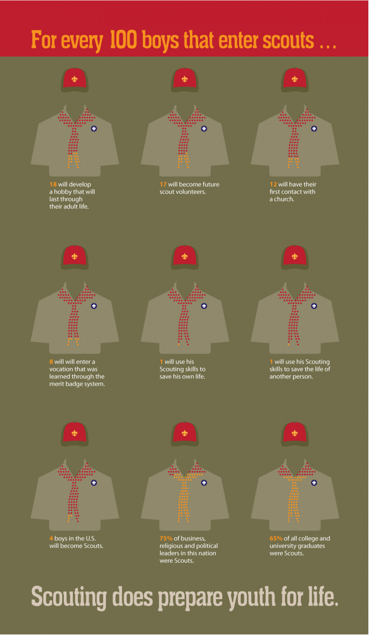 For Every 100 Boys That Enter Scouts  Infographic