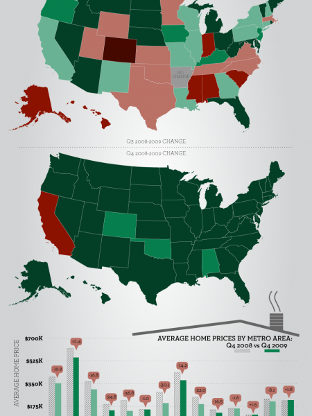 For Sale Signs: Indications of Real Estate Recovery Infographic