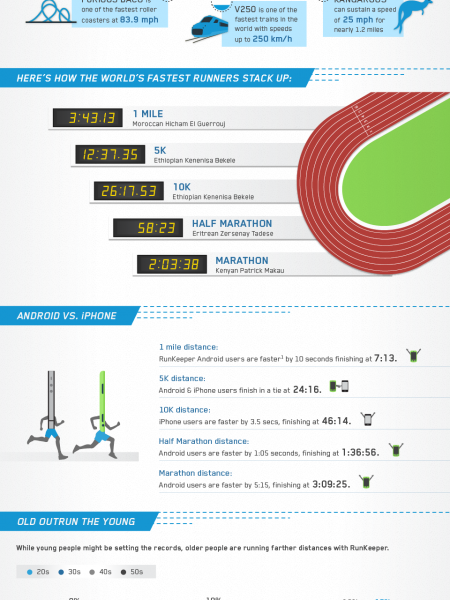 For the Love of Speed Infographic