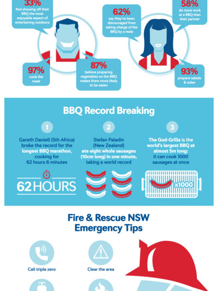 For The Love of BBQ Infographic