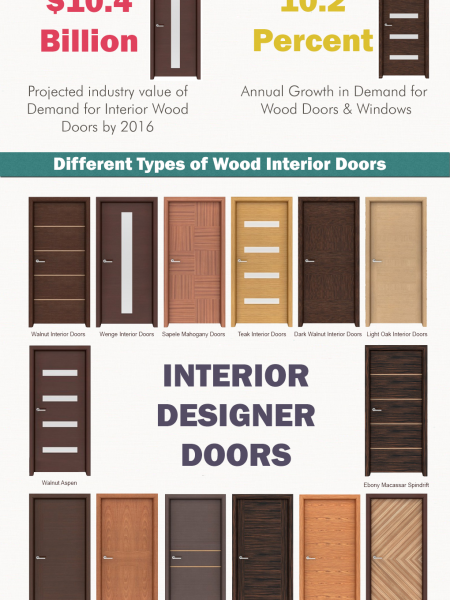 For Wood Interior Doors: Demand Stats 2013-2016 Infographic