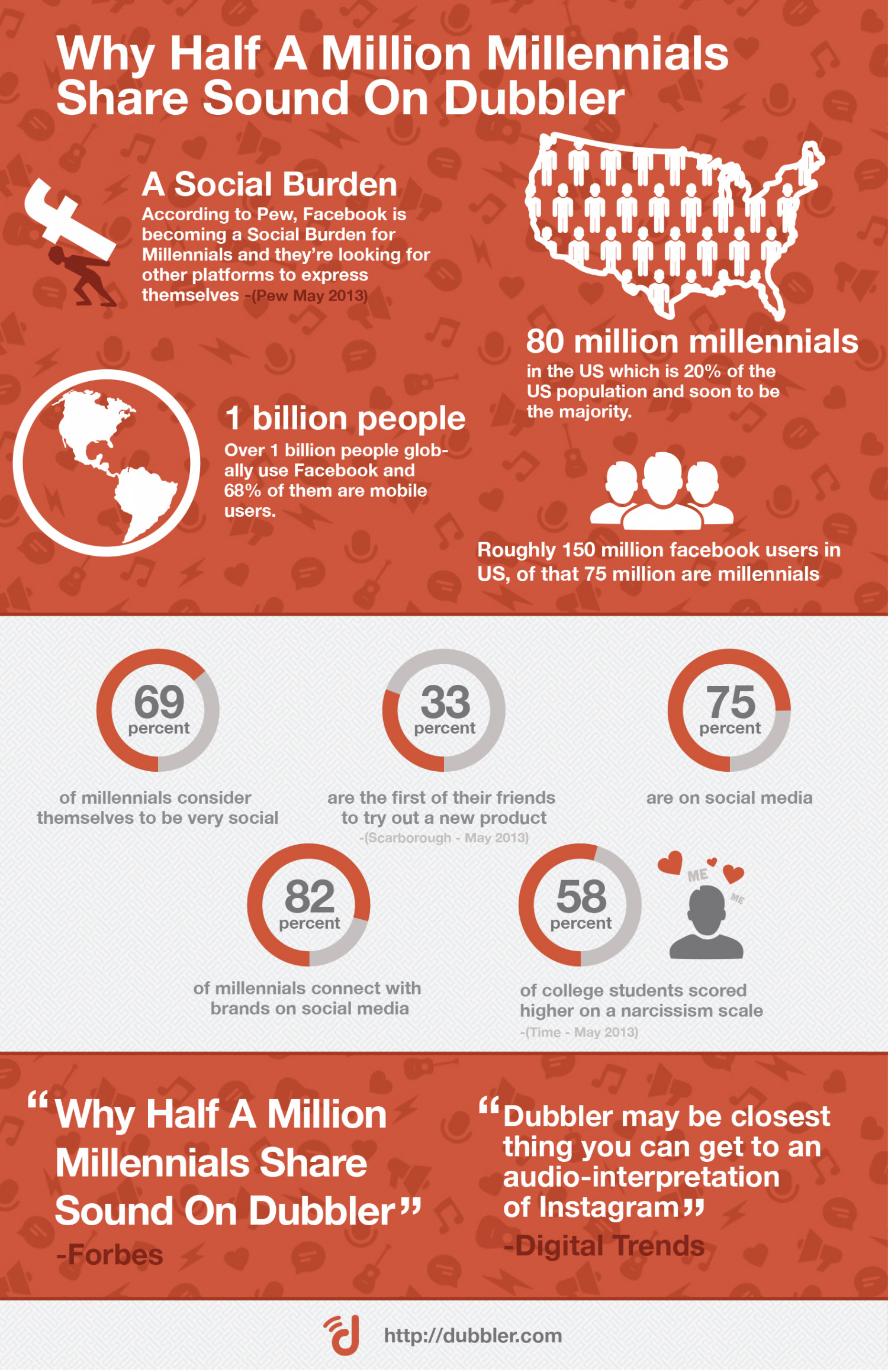 """Forbes - """"Vine For Voice: Why Half A Million Millennials Share Sound On Dubbler"""" Infographic"""