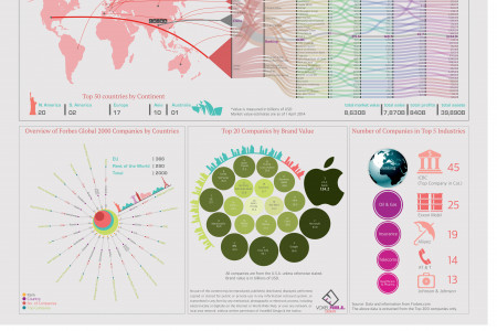 Forbes_Global_50 Infographic