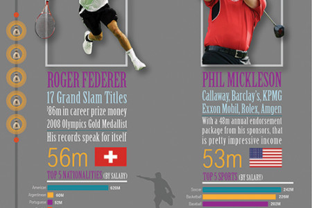 Forbes_Top_50_Athletes Infographic