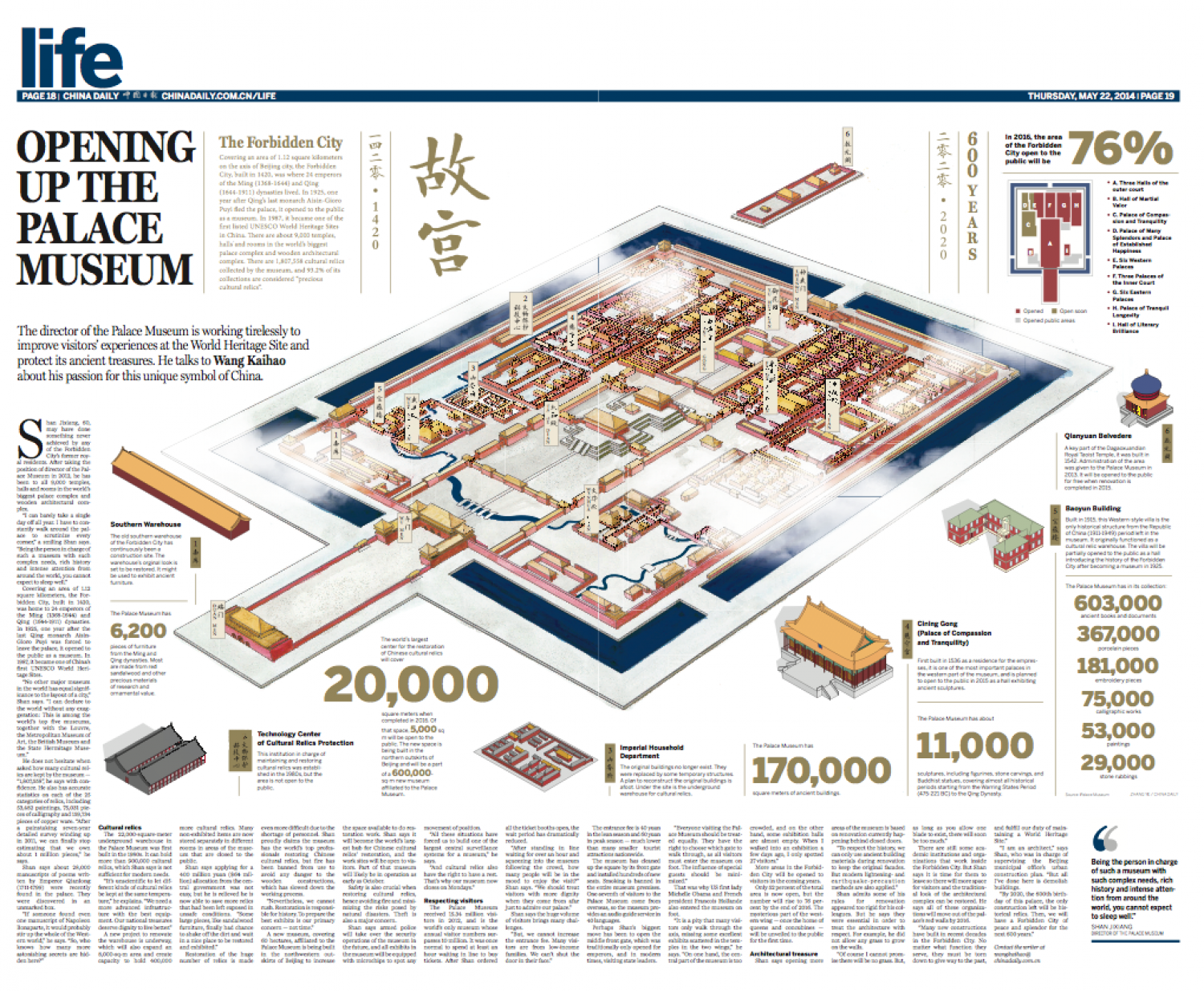 Forbidden City Infographic