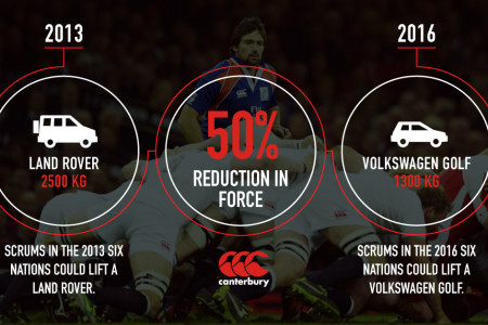 Forces at scrum time in the 6 Nations Infographic