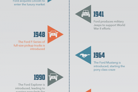 Ford: A Timeline Infographic