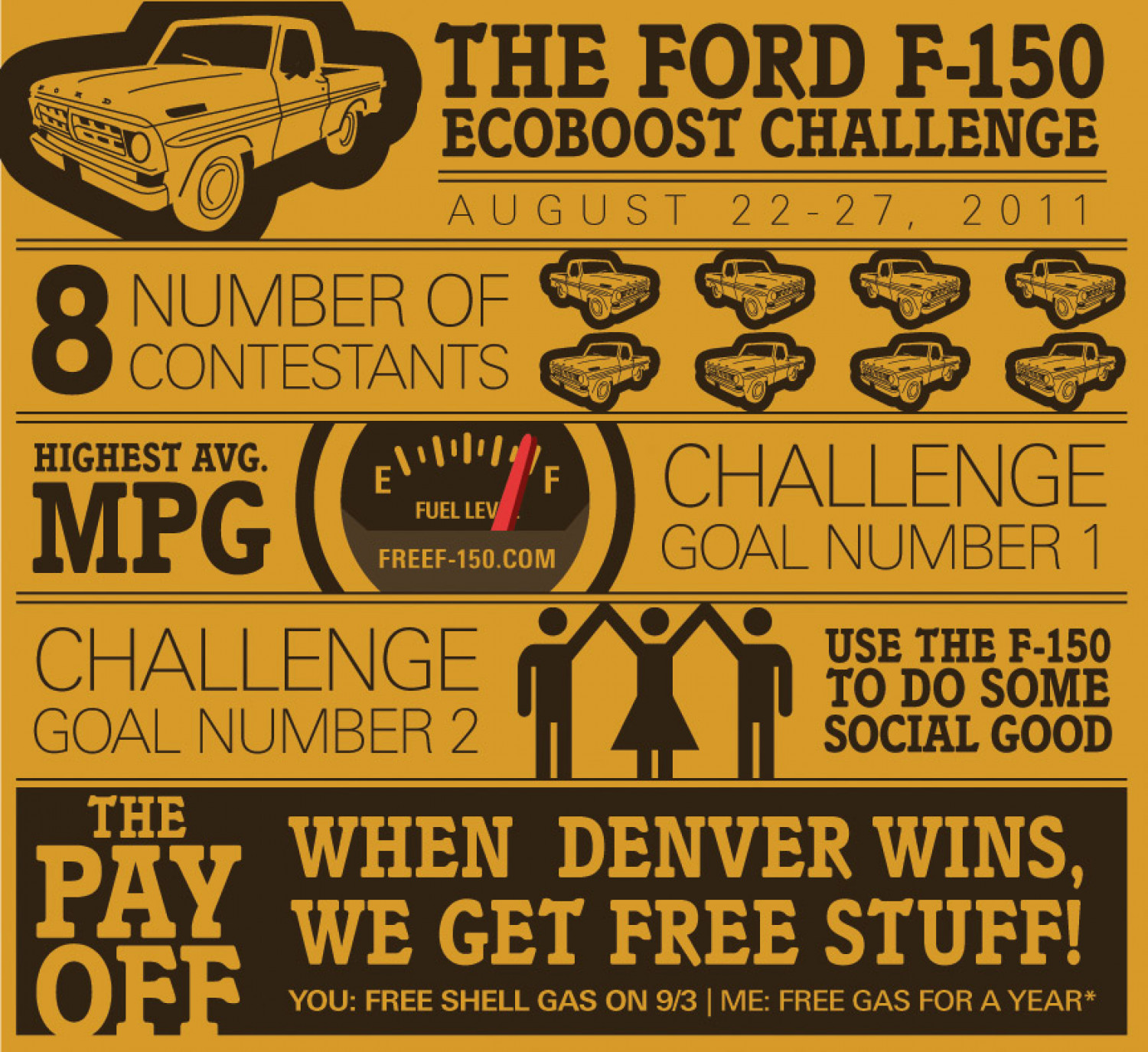 Ford F-150 EcoBoost Challenge Infographic  Infographic