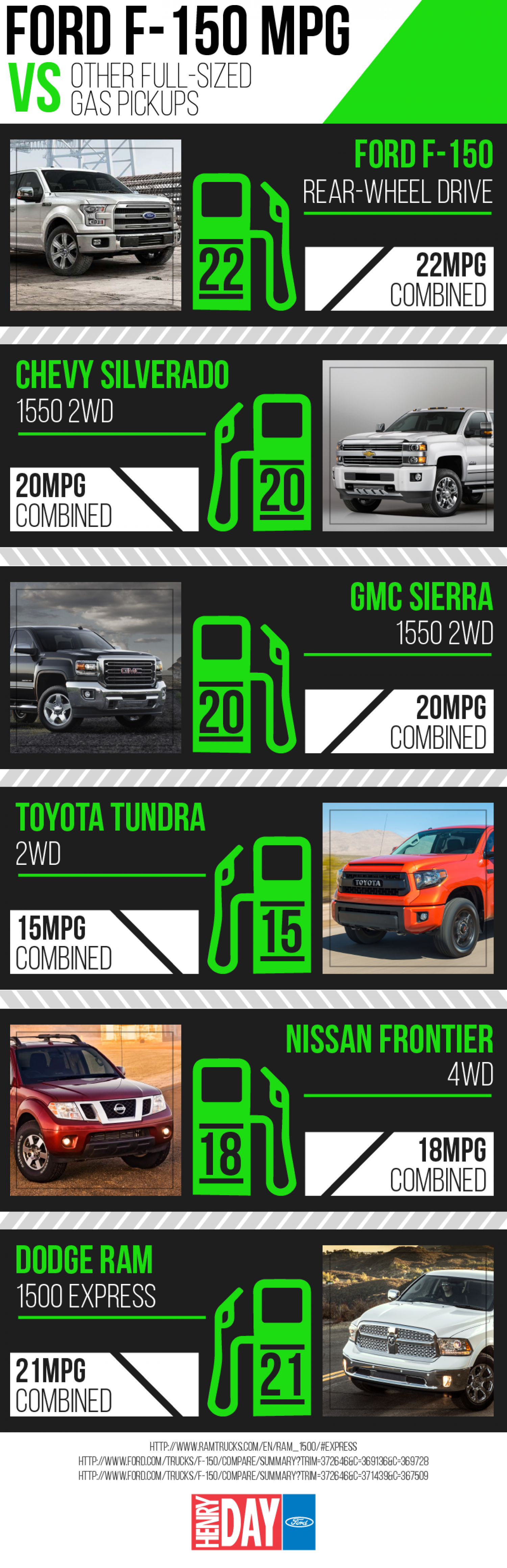 Ford F150 Gas Mileage Comparison Infographic