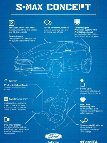 Ford S-MAX Concept Infographic