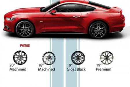 Ford Unveils the 2015 Mustang Infographic