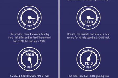 Ford's Fastest Vehicles Infographic