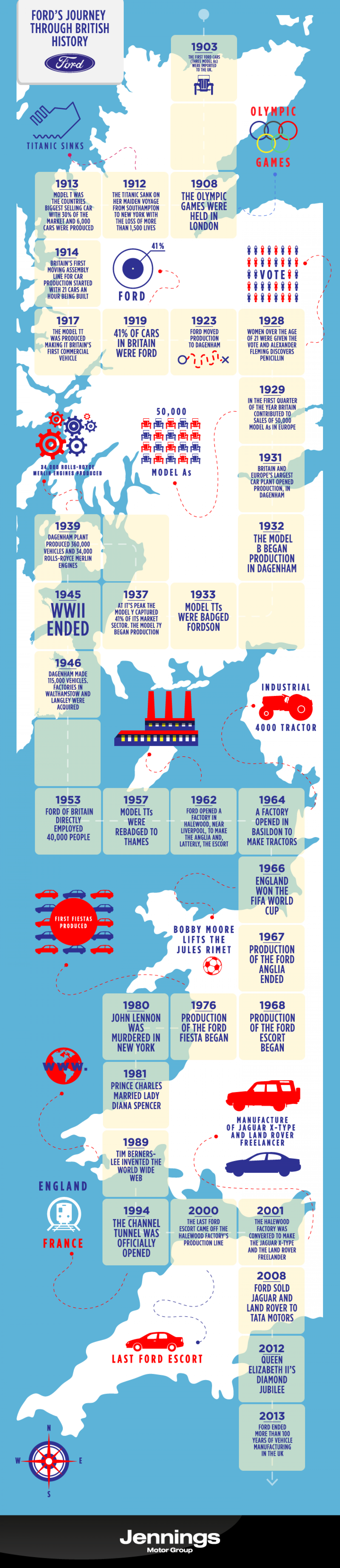 Fords Journey Through British History Infographic
