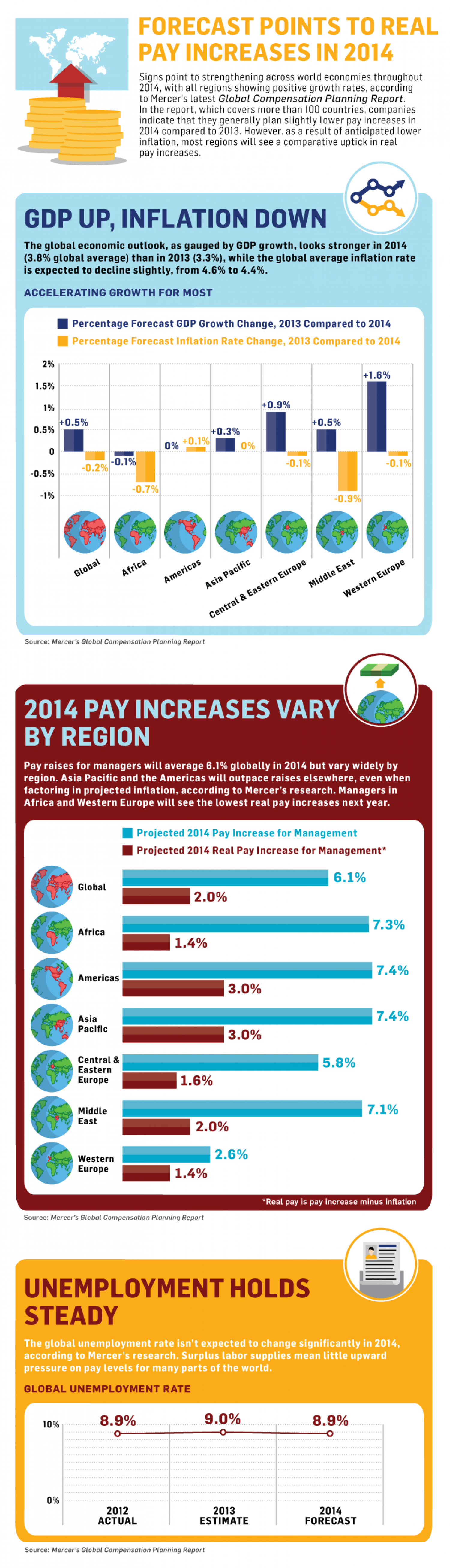 Forecast Points to Real Pay Increases in 2014 Infographic