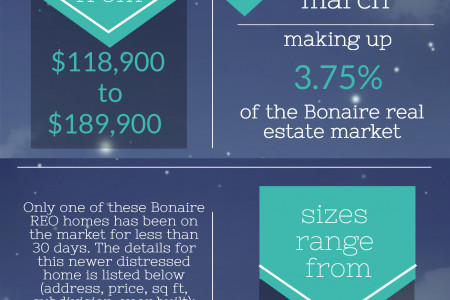 Foreclosures in Bonaire GA for April 2014 Infographic