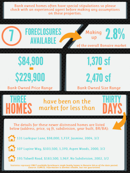 Foreclosures in Bonaire GA for August 2014 Infographic